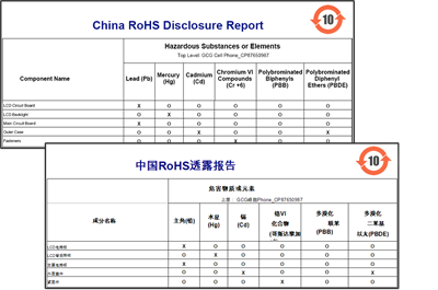 MDW China RoHS Disclosure Table